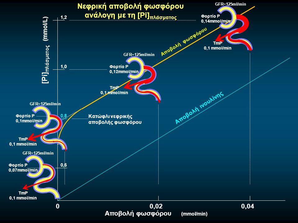 Νεφρική αποβολή φωσφόρου ανάλογη με τη [Pi]πλάσματος